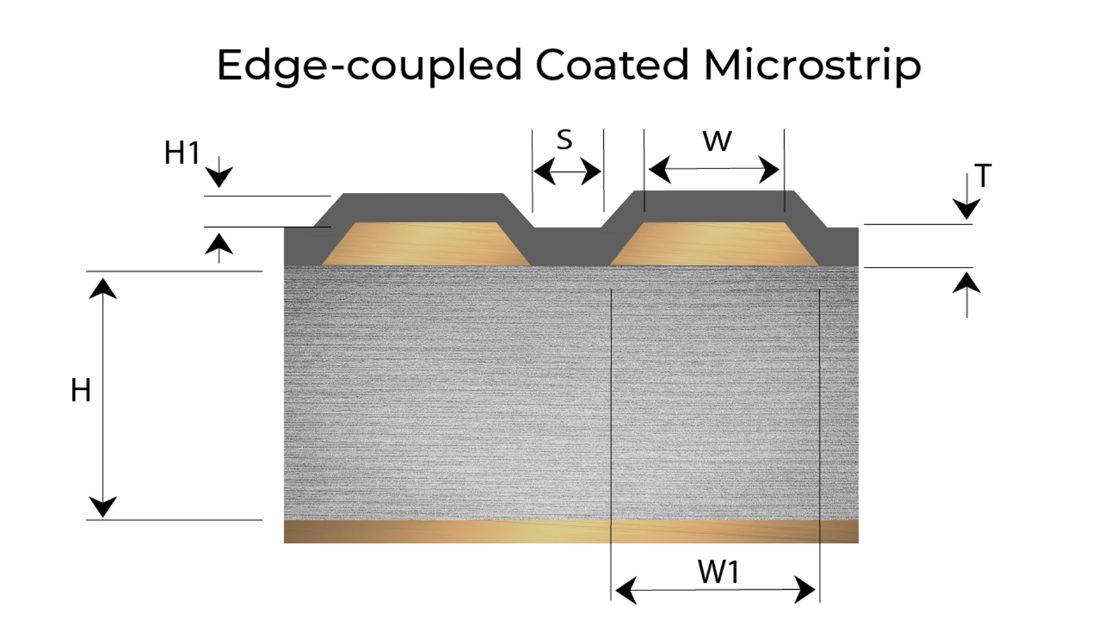 Edge-coupled Coated Microstrip