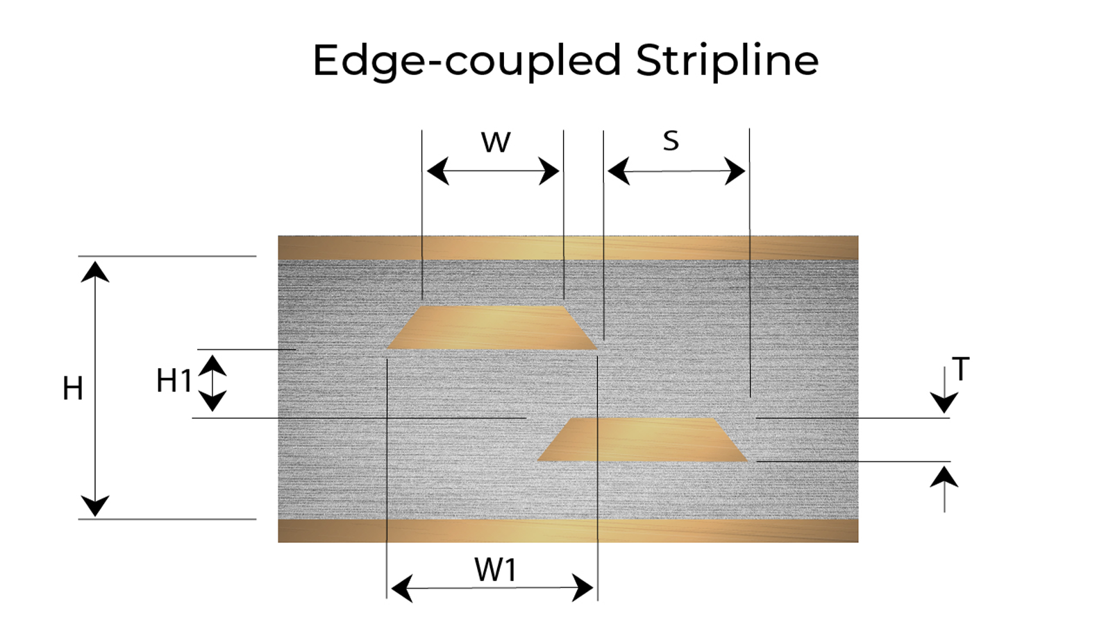 Edge-coupled Stripline