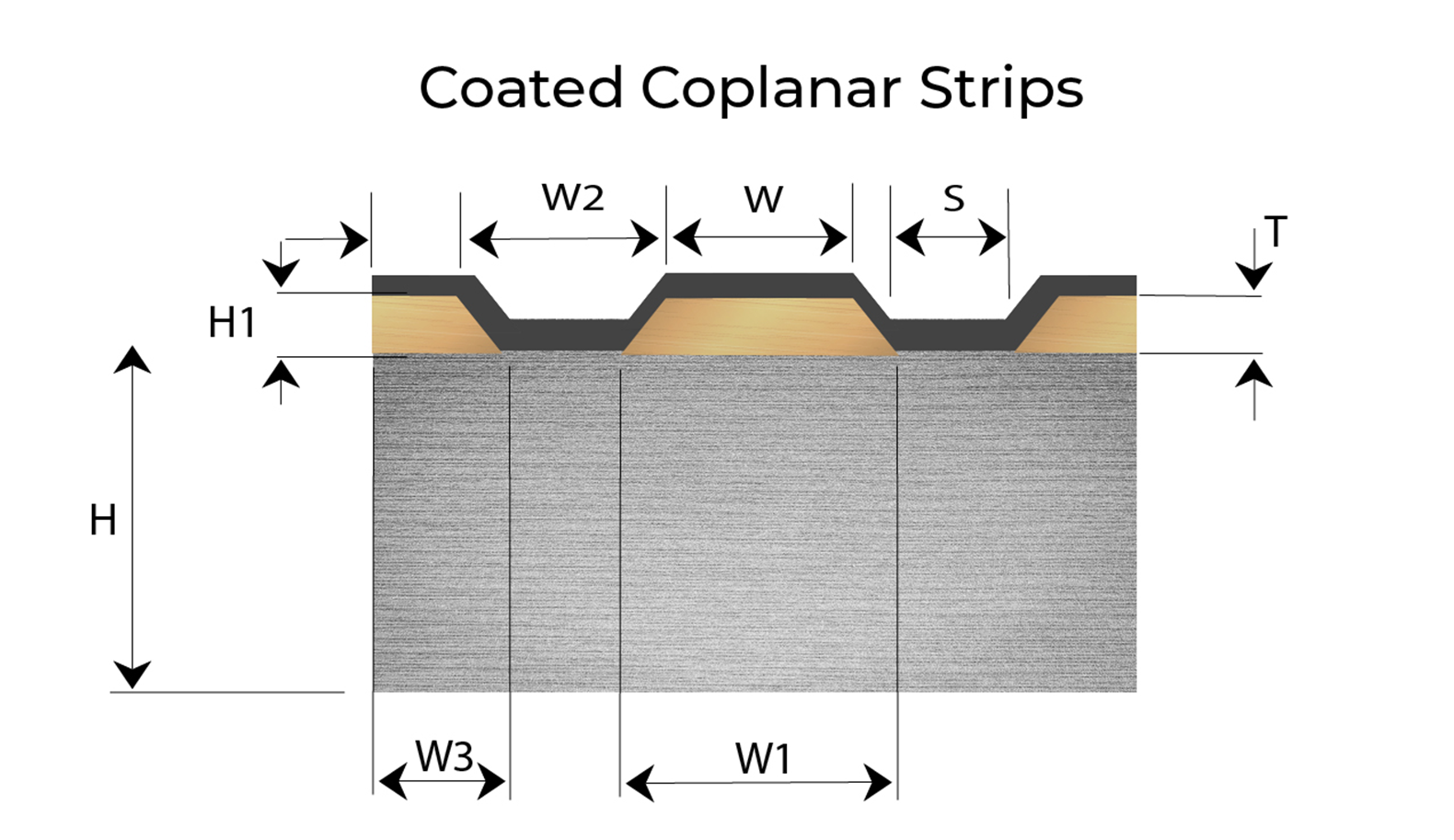 Coated Coplanar Strips