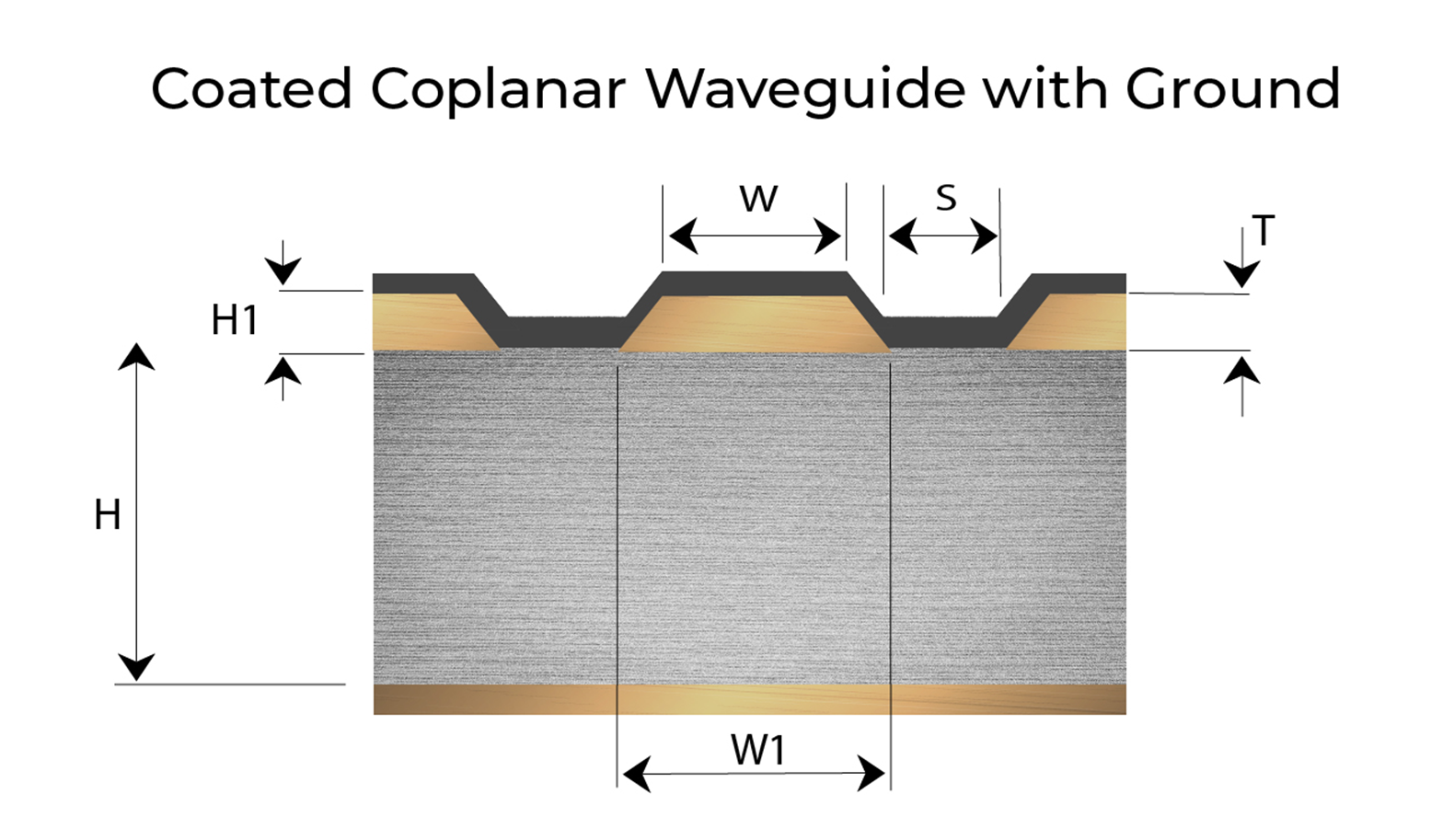 Coated Coplanar Waveguide with Ground